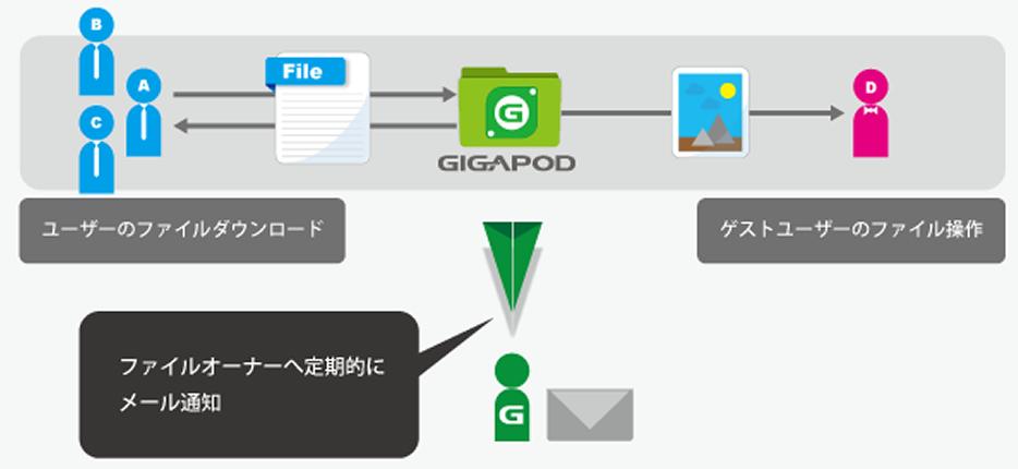 gigapod 使い方
